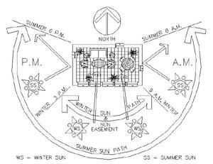 Sun Plans Sun Inspired Passive Solar House Plans